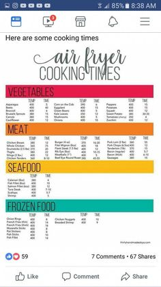 Save and repin this air fryer cooking chart! #airfryer #airfryerchart #health #weightwatchers #loseweightquick #airfryerrecipes