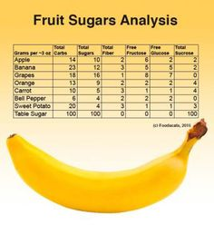 Join the discussion on Fooducate:  Is the Sugar in Fruit Dangerous to My Health?