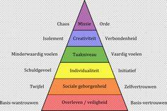 Ook al lijkt de piramidestructuur over #behoeften wat kort door de bocht, i.c.m #identiteit is het een interessante praatplaat...