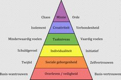 Behoeftenpiramide (Maslow) & identiteit (Erikson)