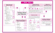 QUICK REVISION CBSE CLASS 10 MATHEMATICS Roots Of Quadratic Equation, Arithmetic Progression, Coordinate Geometry, Line Math, Marking Scheme, Physics Formulas, Math Sheets, Board Exam, Classroom Bulletin Boards