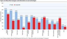 Where fleet managers seek information on new technologies