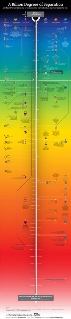 "Du zéro absolu (-273°c) au ""chaud absolu"" (1,42^10°c) #infographie #temperatures"