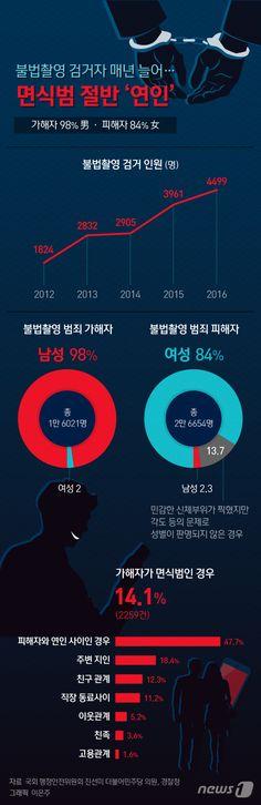 [그래픽뉴스] 불법촬영 검거자 매년 늘어…면식범 절반 \'연인\'