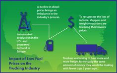 This article will explore the causes and effects of low fuel prices on truck drivers and their companies.