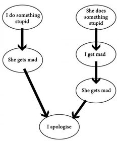 Argument Logic: Boyfriend Vs. Girlfriend except for me its the other way around.