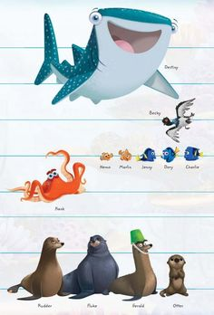 Finding Dory is Pixar's seventeenth feature film. It is the sequel to Finding Nemo. It was...