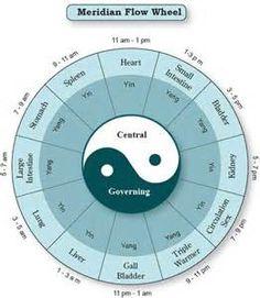 Meridian Hourly Flow Chart Wheel Chinese Medicine ...