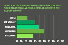 What are the primary reasons for forwarding a domain name to Facebook (instead of using the goofy long Facebook URLs)?