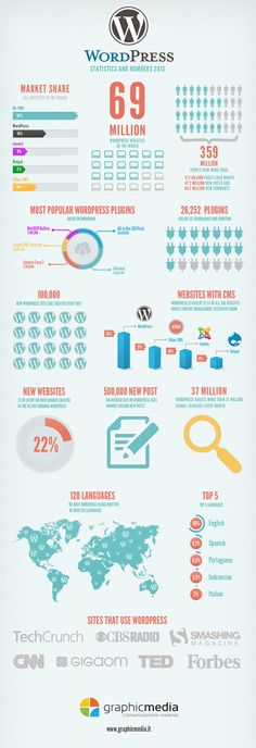 What is WordPress? Statistics and numbers in an infographic: WordPress is a CMS (Content Management System) most popular and appreciated in the world