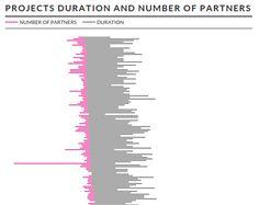 Italian Research Map #dataviz http://irm.scienceonthenet.eu/