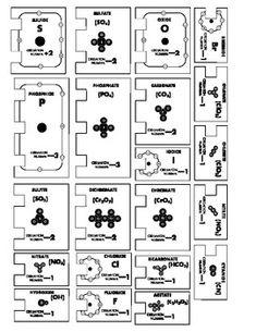 Lnea del tiempo de la qumica el pensante chemistry pinterest ionic puzzles learning how to build ionic compounds with urtaz Images