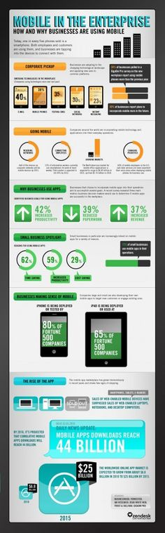 #Mobile in the Entreprise