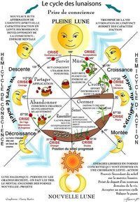 ASTROLOGIE DES RAYONS - LINVISIBLE