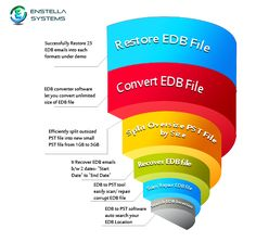 Suddenly your EDB Email data got corrupted and if you need a best solution to recover your all EDB Email? Thereby use Enstella Exchange Email recovery Software which superbly recover single selected emails from EDB to PST, MSG, EML and HTML.  Read More:- http://www.convert.edbtopsttool.com/