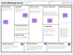 When embarking on a new business, a strategic marketing plan is essential.  Creating an online business is no exception.  Using the components of an already successful model, begin with this guide.