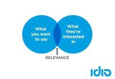 idio-Content-Marketing-Venn-diagram-1.jpg