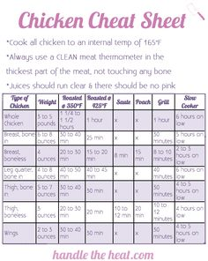 Chicken Cheat Sheet with the temperature and times to cook different cuts of chicken.