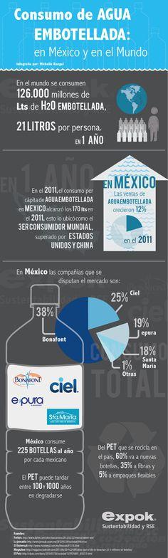 Les compartimos nuestra #infografía; Consumo de agua embotellada: en México y en el Mundo http://www.expoknews.com/2013/03/22/consumo-de-agua-embotellada-en-mexico-y-en-el-mundo/?utm_source=Copy+of+22+de+Marzo+2013_campaign=22%2F03%2F2012_medium=email