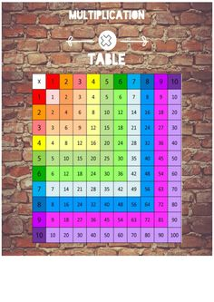 This multiplication chart can be a great tool when teaching your child multiplication. It's free and printable as a pdf. Use our helpful tips when teaching the times tables. Multiplication Chart, Teaching Multiplication, Multiplication Strategies, Math Fractions, Math Help, Third Grade Math, Homeschool Math, Homeschooling, Curriculum
