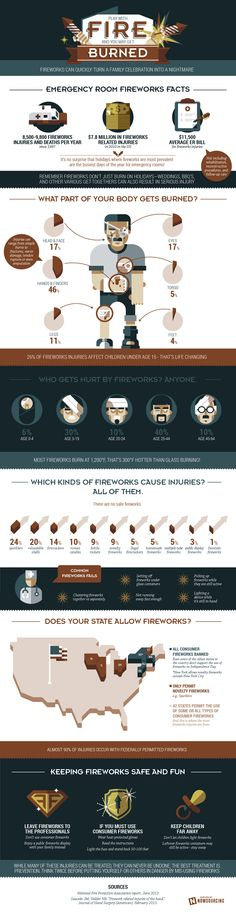 Play With Fire and you May Get Burned #infographic #Fire #Injuries #Health #Safety