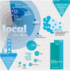 LoSoMo - Local - infographic by Nielsen and NM Incite