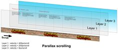 Onsite Optimization and Parallax Scrolling for search engine purposes