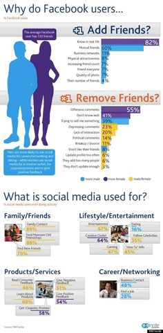 Why people unfriend on Facebook and what people use social media for.