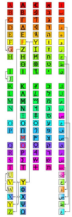 """""""Das phönizische Alphabet (mittlere Säule) ist die Mutter verschiedener heutiger Alphabete. V.l.n.r.: lateinisch, griechisch, phönizisch, hebräisch, arabisch."""""""