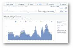 9 herramientas nativas de Facebook para mejorar tu Marketing Online