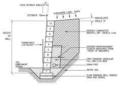 Výsledek Obrázku Pro Landscape Details Design Manual
