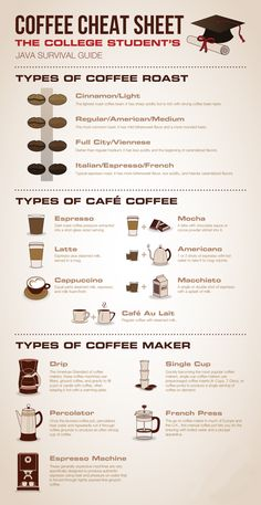 Coffee Cheat Sheet