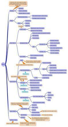 SCRUM guia  Cursos de SCRUM http://www.trainning.com.br/cursos/curso-scrum-master-gerenciamento-agil-projetos-software?v=PIN