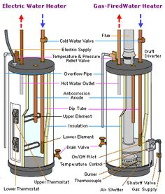 How to clean a hot water heater with apple cider vinegar vinegar not all hot water heater problems require a hwh replacement some issues can be fixed sciox Choice Image