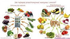 Jak najlepiej przechowywać owoce i warzywa?