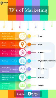 Plan Marketing, Affiliate Marketing, Social Media Marketing Business, Digital Marketing Strategy, Sales And Marketing, Online Marketing, Content Marketing, Marketing Strategies, Inbound Marketing