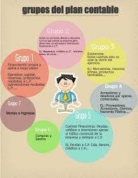 Infografia De Una Cuenta T Búsqueda De Google In 2020 Business Management Finance How To Plan