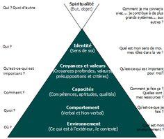 Une synthèse des 7 habitudes de ceux qui réalisent tout ce qu'ils entreprennent de Stephen R Covey.