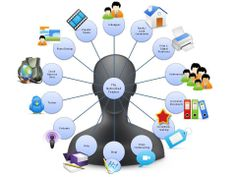 Personal Learning Networks - The Networked Teacher