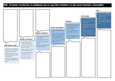 En elevs personlige læringsforløb i retorik Bar Chart, Nye, Organization, Teaching, Rammer, Getting Organized, Organisation, Bar Graphs, Tejidos