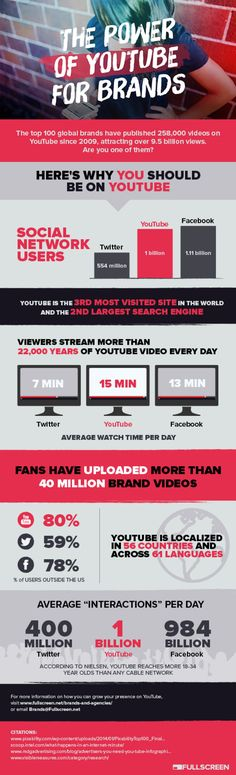 Some facts to consider #Youtube in your strategy > The Power of YouTube for Brands #Infographic