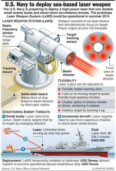 The U.S. Navy has announced that it will deploy a laser weapon for the first timeon one of its ships. The laser could be capable of shooting down drones and disabling vessels. Clearly excited at t…