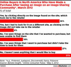 Is @Pinterest Really Leading to Product Purchases? by @emarketer #pinterest #retail #ecommerce