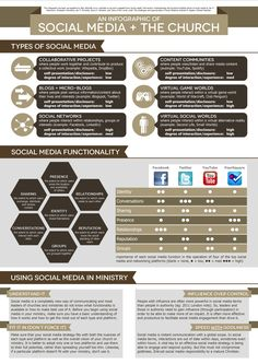 Social Media And The Church - Infographic ~ Ministry Best Practices