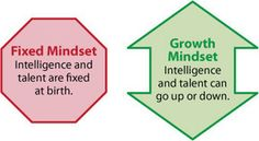 Creating a Growth Mindset in Your Students | Mindset in the Classroom | Scoop.it