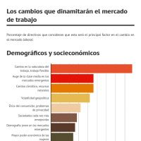 Infographic: Factores del futuro del trabajo