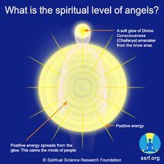 True or False:  Most angels are at the 90% spiritual level.  #Angel #Sadhana #Spiritual #Spirituality #God #Supernatural