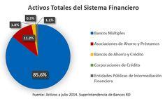 Asociación de Bancos Comerciales de la República Dominicana - Composición del…