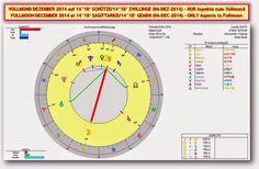 Akte Astrosuppe - glasklar!: S+P Worldnews - ☼ VOLLMOND in SCHÜTZE ☼ (SA/06-DEC-2014) - Mit MARKT & GOLD-Analysen