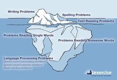 Dyslexia   - Re-pinned by @PediaStaff – Please Visit http://ht.ly/63sNt for all our pediatric therapy pins